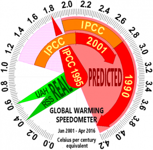 AGW-Speedometer