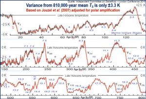 Temperaturverlauf 810.000 Jahre